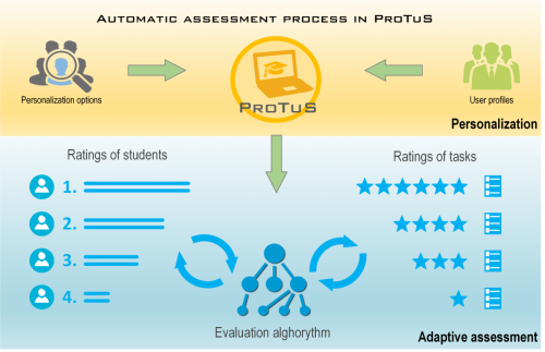 Automatic assessment