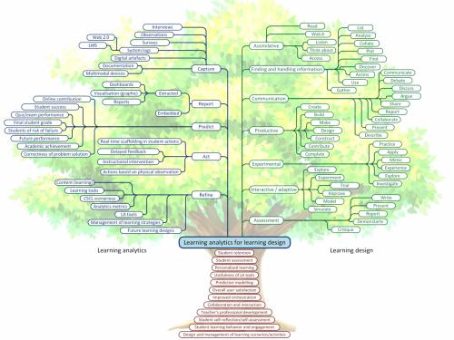 Learning analytics Taxonomy