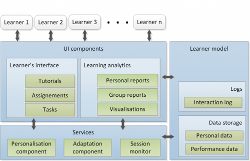 Learning analytics Architecture