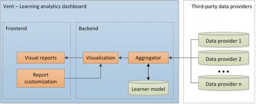 Learning analytics dashboard